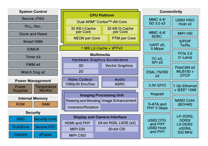 i.MX 6Dual Multimedia Applications Processor Block Diagram