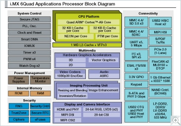 i.MX 6Quad Multimedia Applications Processor Block Diagram