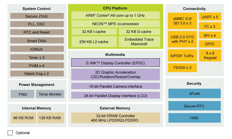 i.MX 6SLL Multimedia Applications Processor Block Diagram