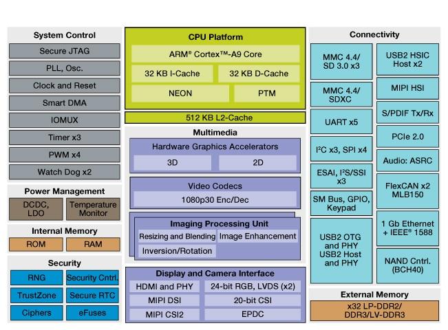 i MX 6Solo Applications Processors | Single Arm® Cortex®-A9