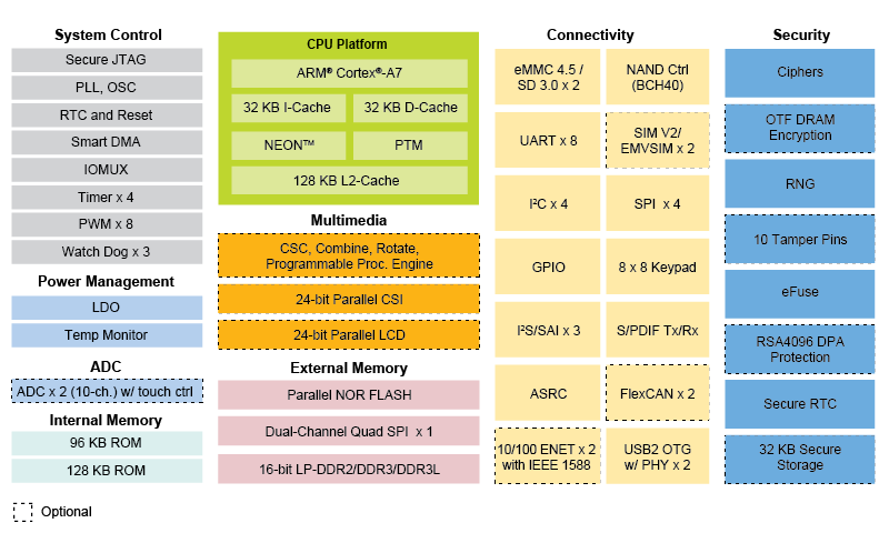 i.MX 6UltraLite Applications Processor Block Diagram