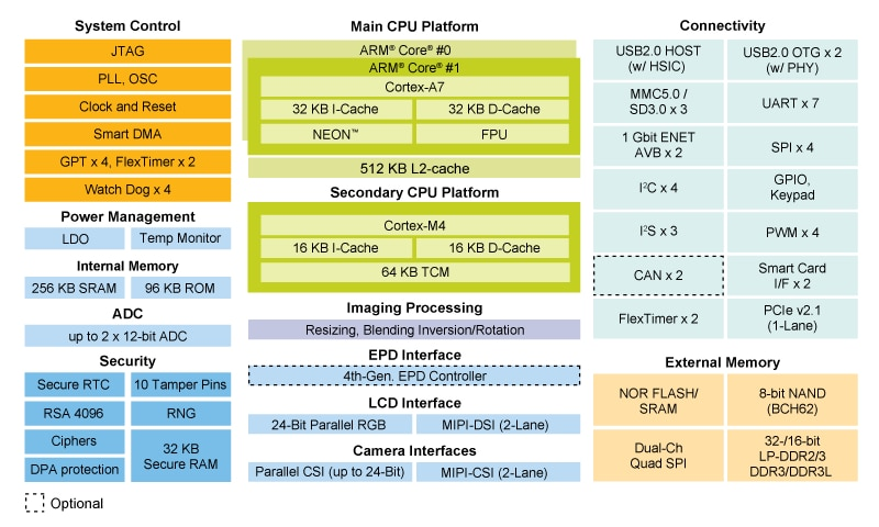 i.MX 7Dual Applications Processor Block Diagram