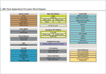 i.MX 7Solo Applications Processor Block Diagram