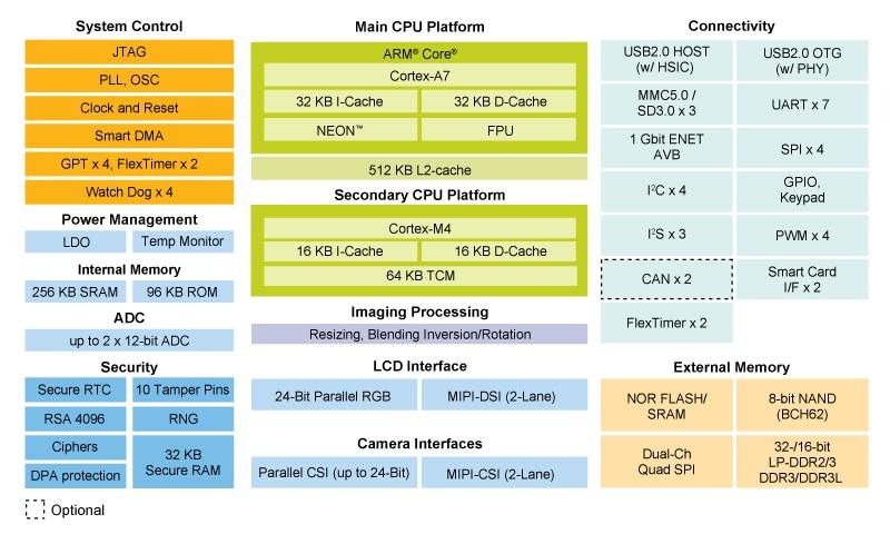 i MX 7Solo Applications Processors | Single Arm® Cortex®-A7 + Cortex