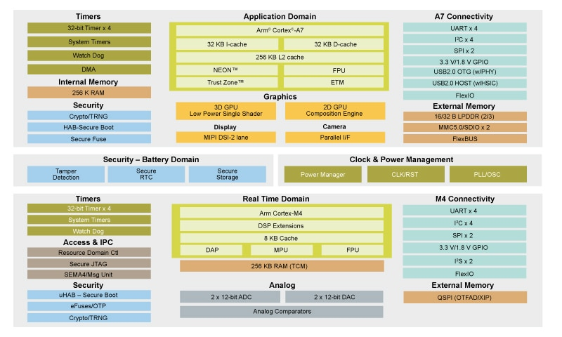i.MX 7ULP Applications Processor Block Diagram