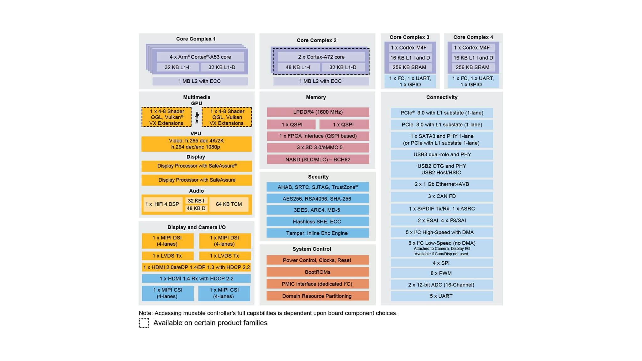 i MX 8 Family Applications Processor | Arm Cortex-A53/A72/M4