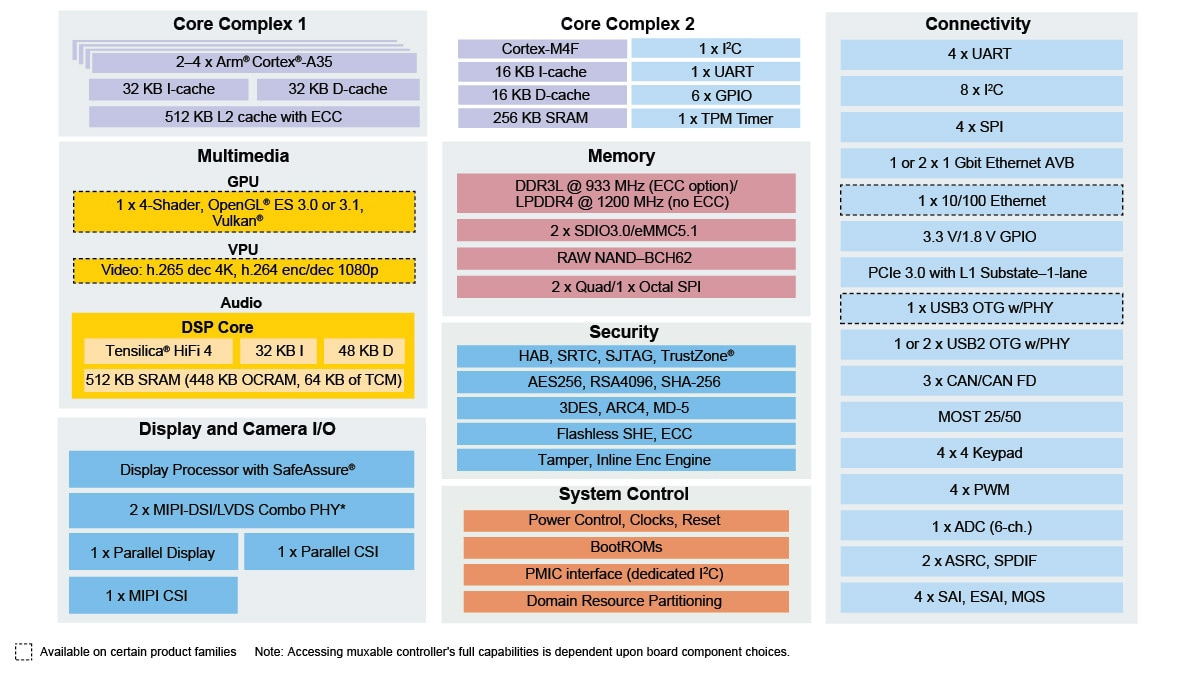 i.MX 8X Family Block Diagram