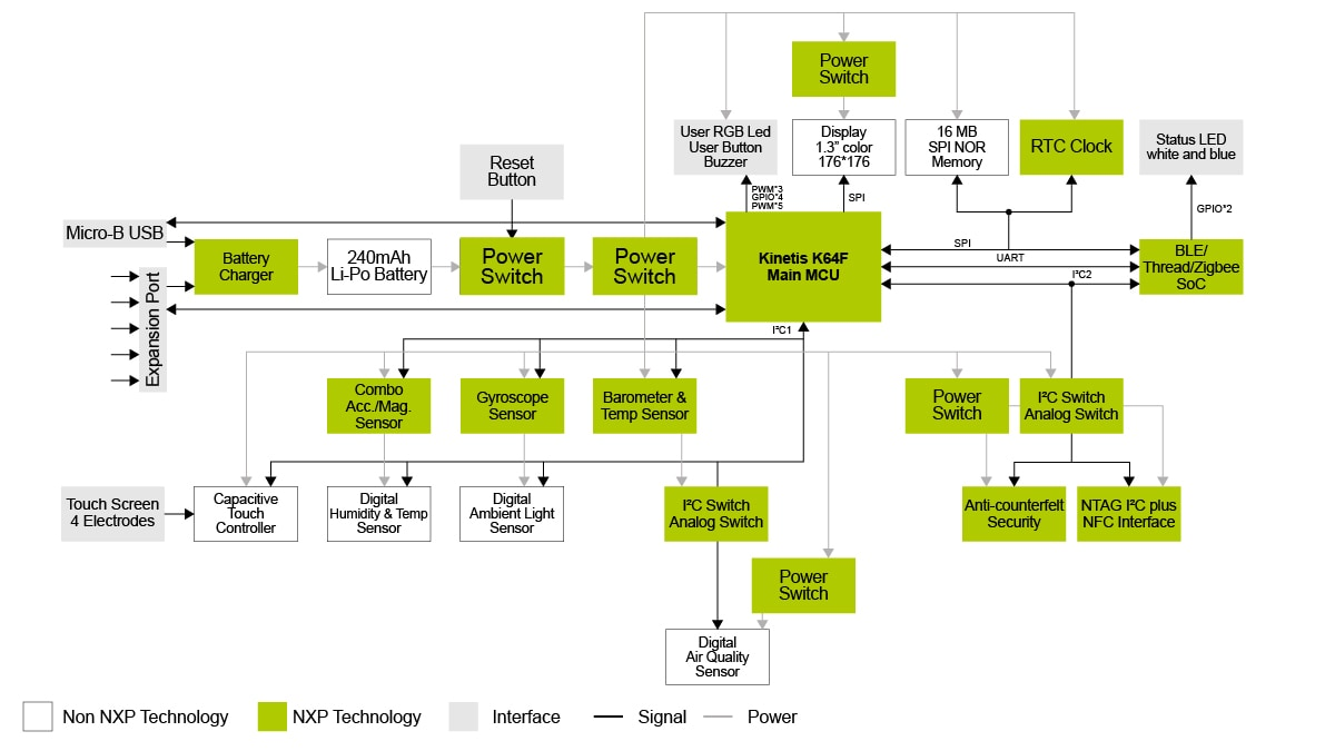 NXP Rapid IoT Block Diagram