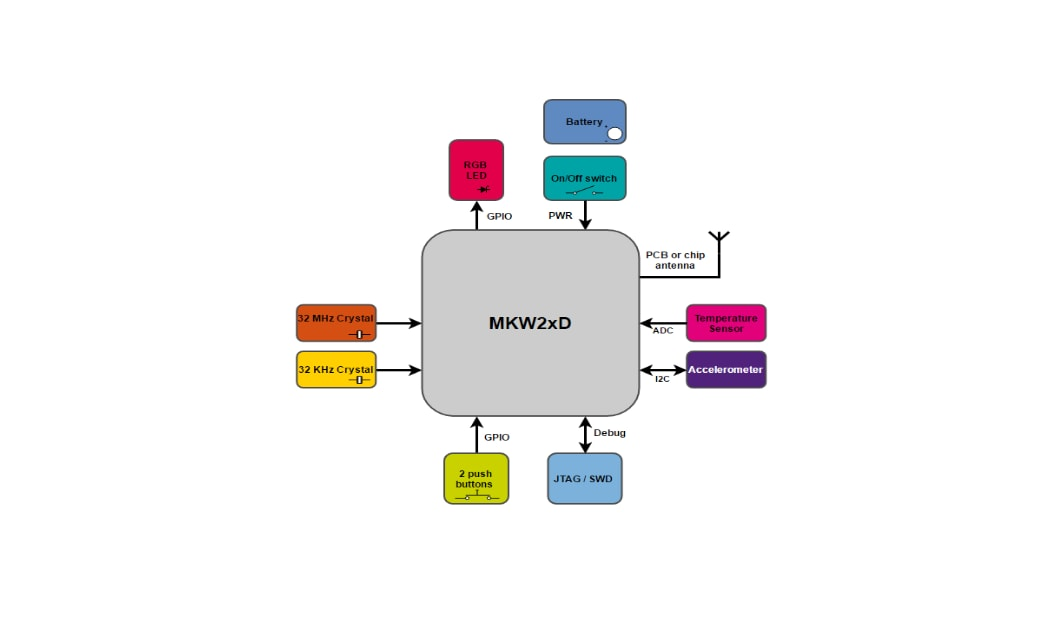IoT Low Power Sensor Node - Block Diagram