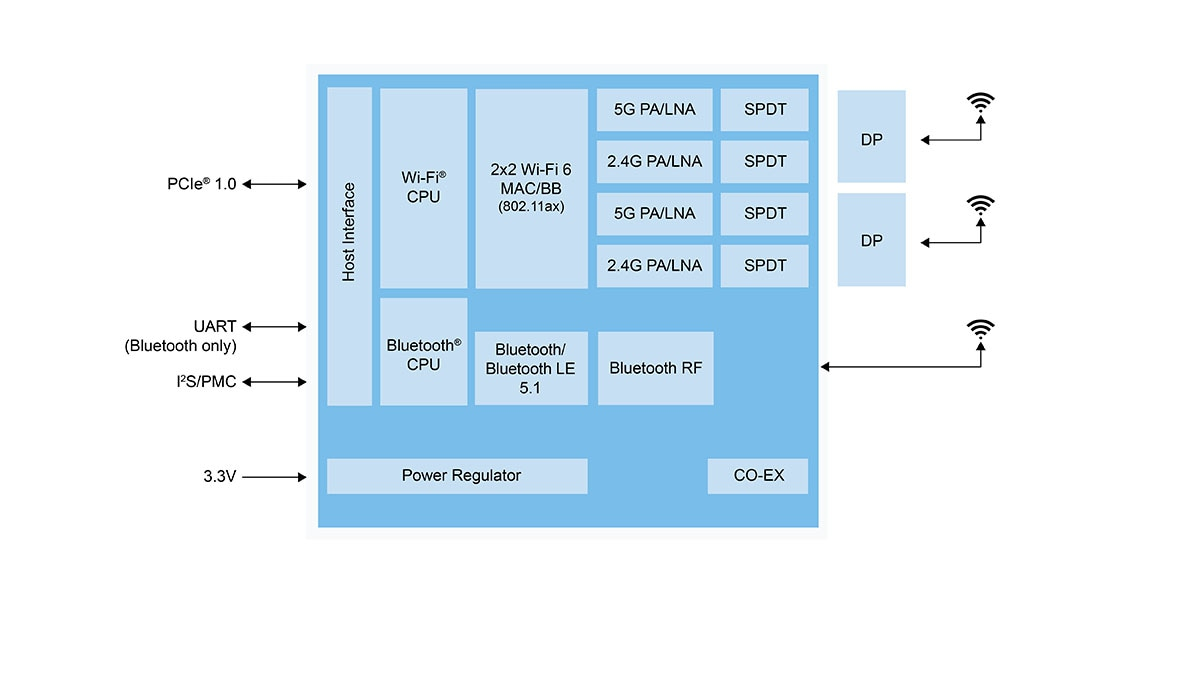 IW620P Block Diagram