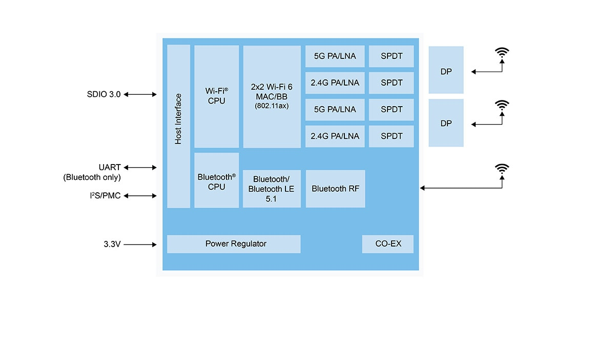 IW620S Block Diagram