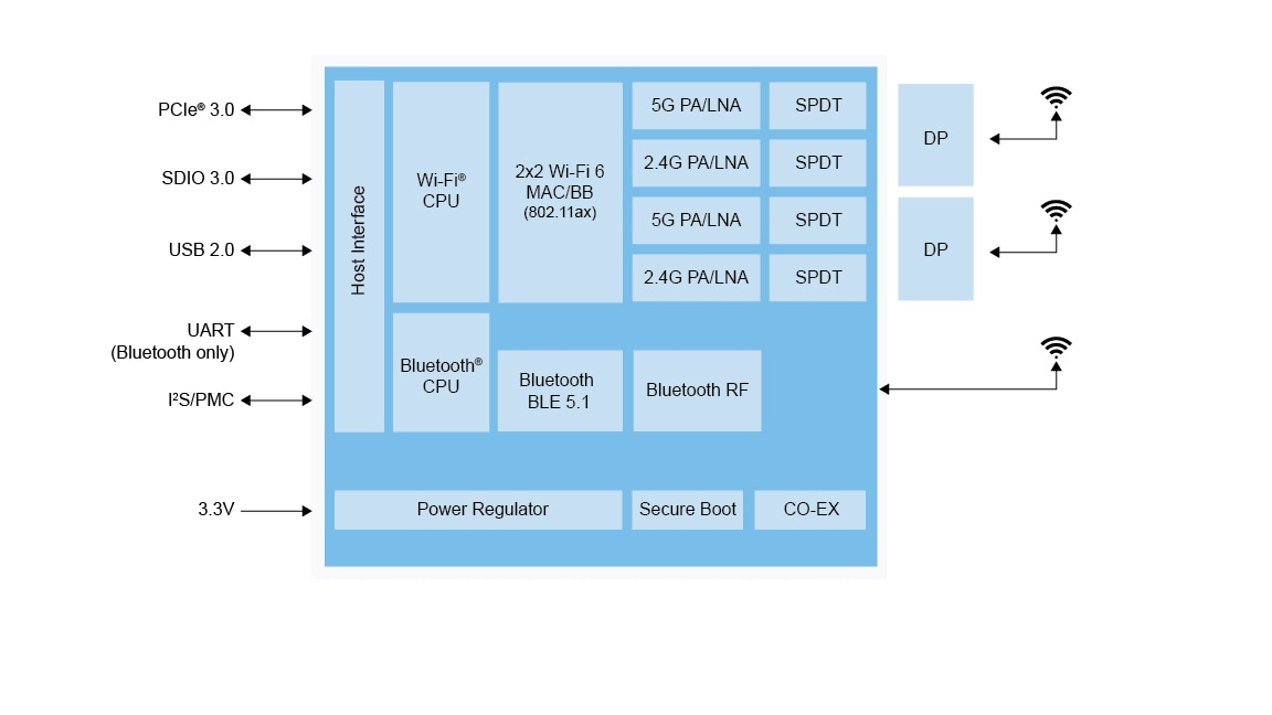 IW620 Block Diagram