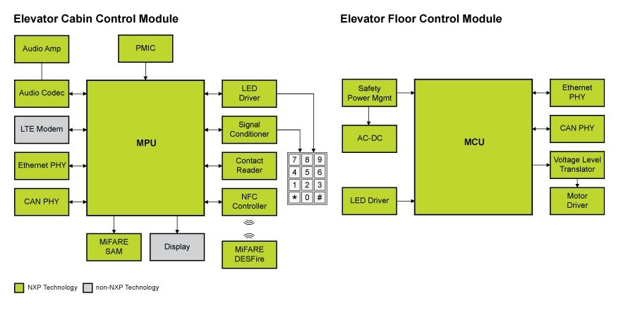 Industrial Elevator - Block Diagram