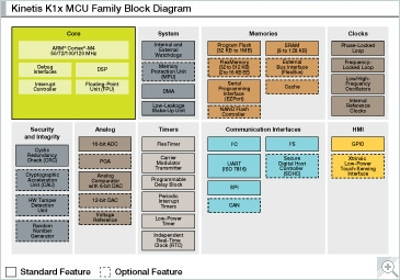 Kinetis K1x MCU Family Block Diagram