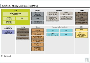 Kinetis K10 Entry Level Baseline MCUs Block Diagram