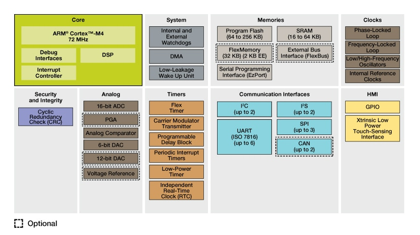 Kinetis K10 Mid-Performance Baseline MCUs Block Diagram