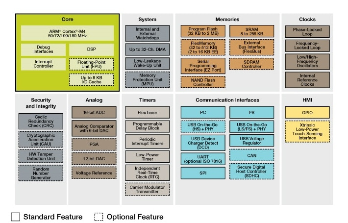 Kinetis K2x MCU Family Block Diagram