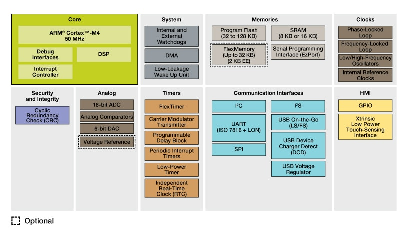 Kinetis K20 Entry Level USB MCUs Block Diagram