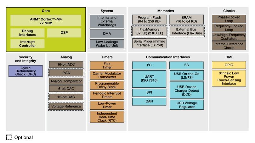 Kinetis K20 Mid-Performance USB MCUs Block Diagram