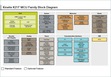 Kinetis K21 MCU Family Block Diagram