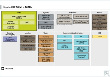 Kinetis K21_50 MCUs Block Diagram