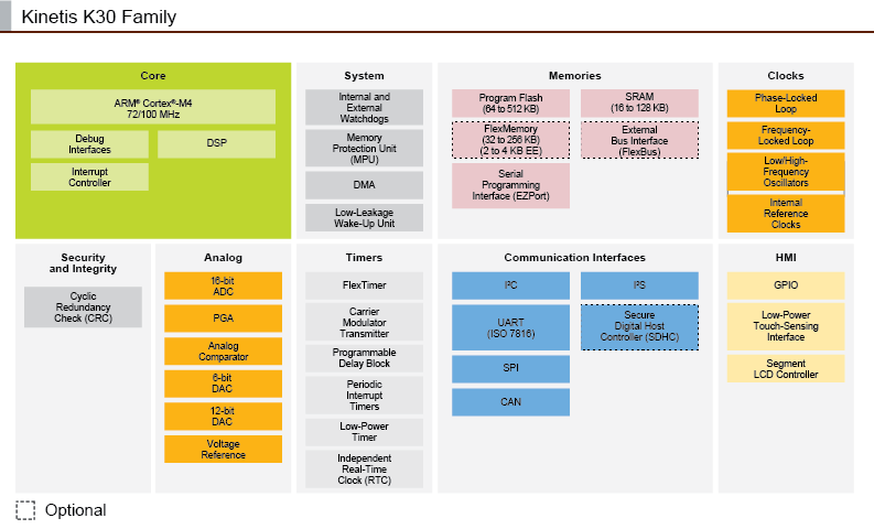 Kinetis K30 MCU Family Block Diagram
