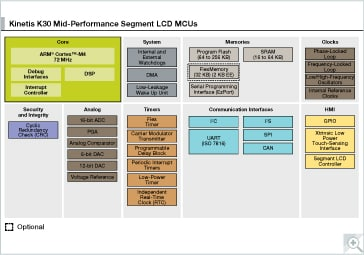 Kinetis K30 Mid-Performance Segment LCD MCUs Block Diagram