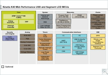 Kinetis K40 Mid-Performance USB MCUs Block Diagram