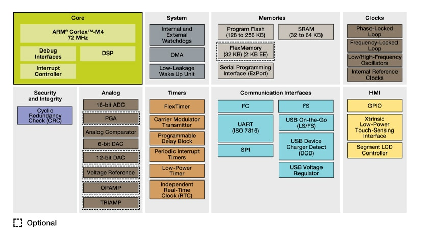 Kinetis K51 Mid-Performance MCUs Block Diagram