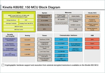 Kinetis K80/K82 MCU Block Diagram