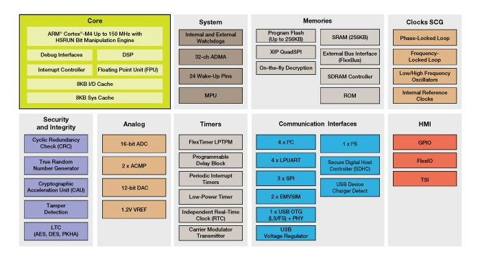 Kinetis K81_150 MCU Block Diagram