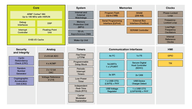 Kinetis K26 MCU Family Block Diagram