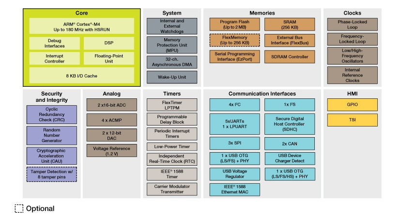 Kinetis K65/K66 MCU Family Block Diagram