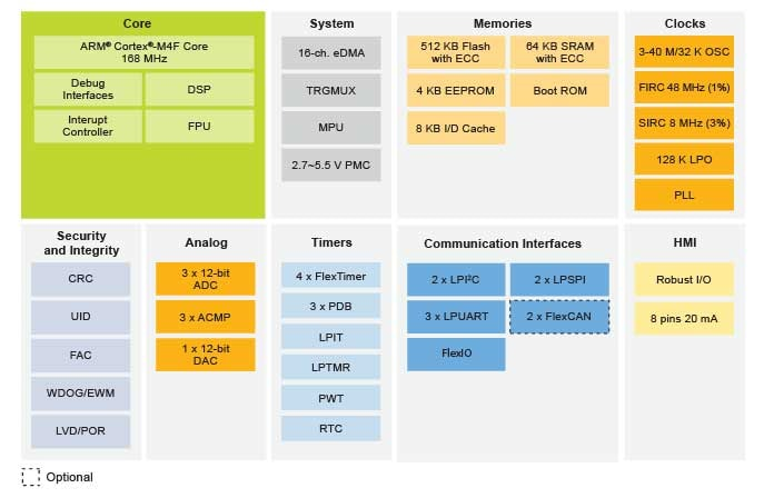5V Robust ARM Cortex-M4 core MCUs with CAN
