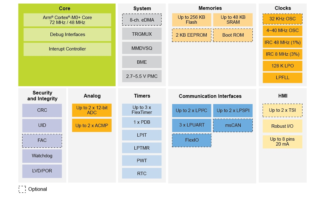 Kinetis KE1xZ MCU Family Block Diagram
