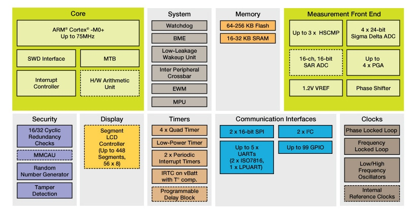 Kinetis<sup>®</sup> M Series KM3x MCUs Block Diagram