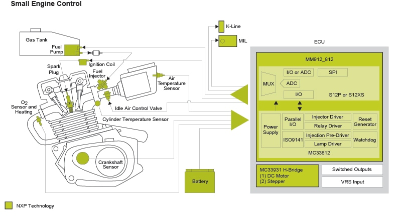 KIT912S812ECUEVM KIT912P812ECUEVSMALL ENGINE CONTROL BD mm912_s812, small engine control nxp engine block diagram at edmiracle.co