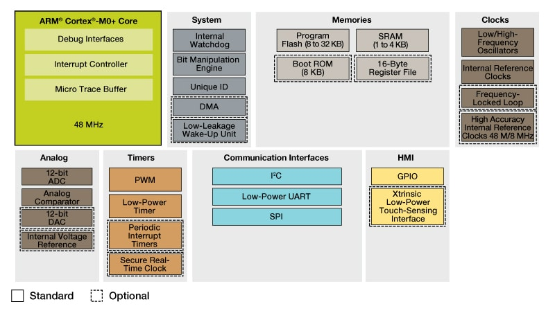 Arm® Cortex®-M0+|Ultra-Low Power Kinetis® KL0x MCUs | NXP