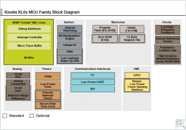 Kinetis L Series KL0x MCUs Block Diagram