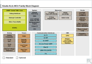 Kinetis<sup>&#174;</sup> L Series KL2x MCUs Block Diagram