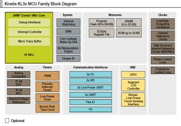 Kinetis L Series KL3x MCUs Block Diagram