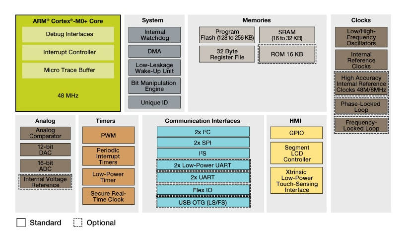 Kinetis L Series KL4x MCUs Block Diagram