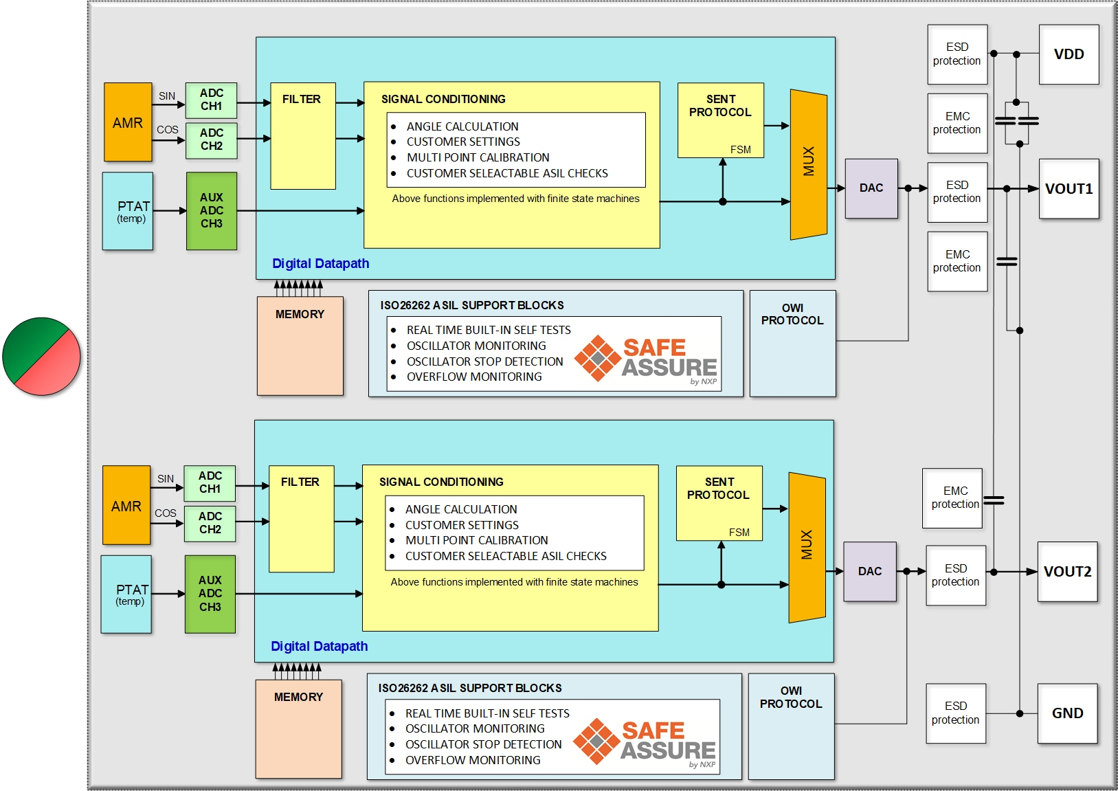 KMA320 Block Diagram