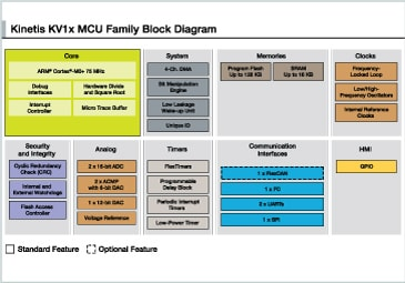Kinetis KV1x MCU Family Block Diagram