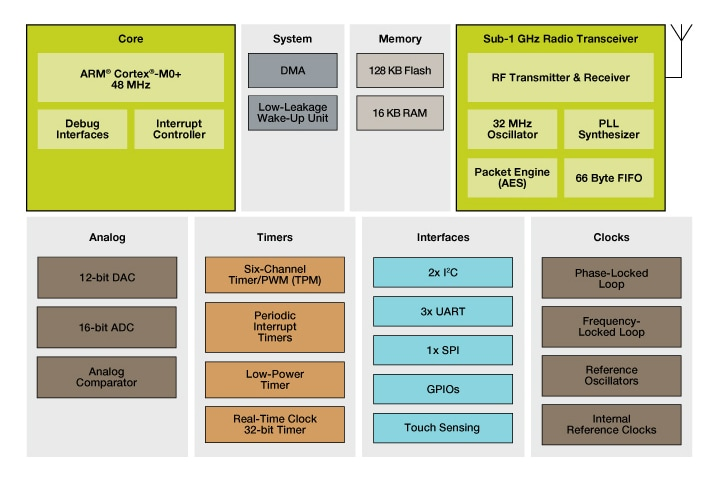 Kinetis W Series KW0x MCUs Block Diagram