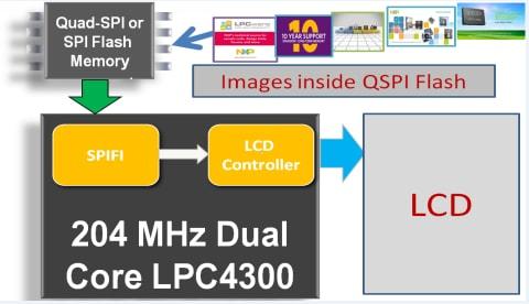 LPC SPIFI Peripheral | NXP