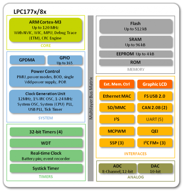 LPC177x/8x Block Diagram