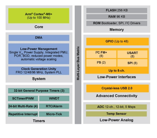 LPC51U68 MCU FAMILY BLOCK DIAGRAM