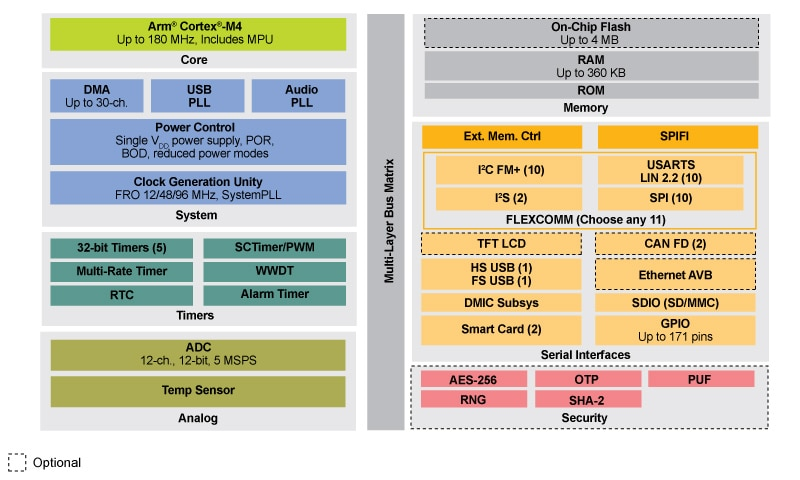 LPC540XX MCU Family Block Diagram