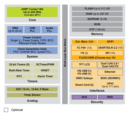 LPC546xx MCU Family Block Diagram